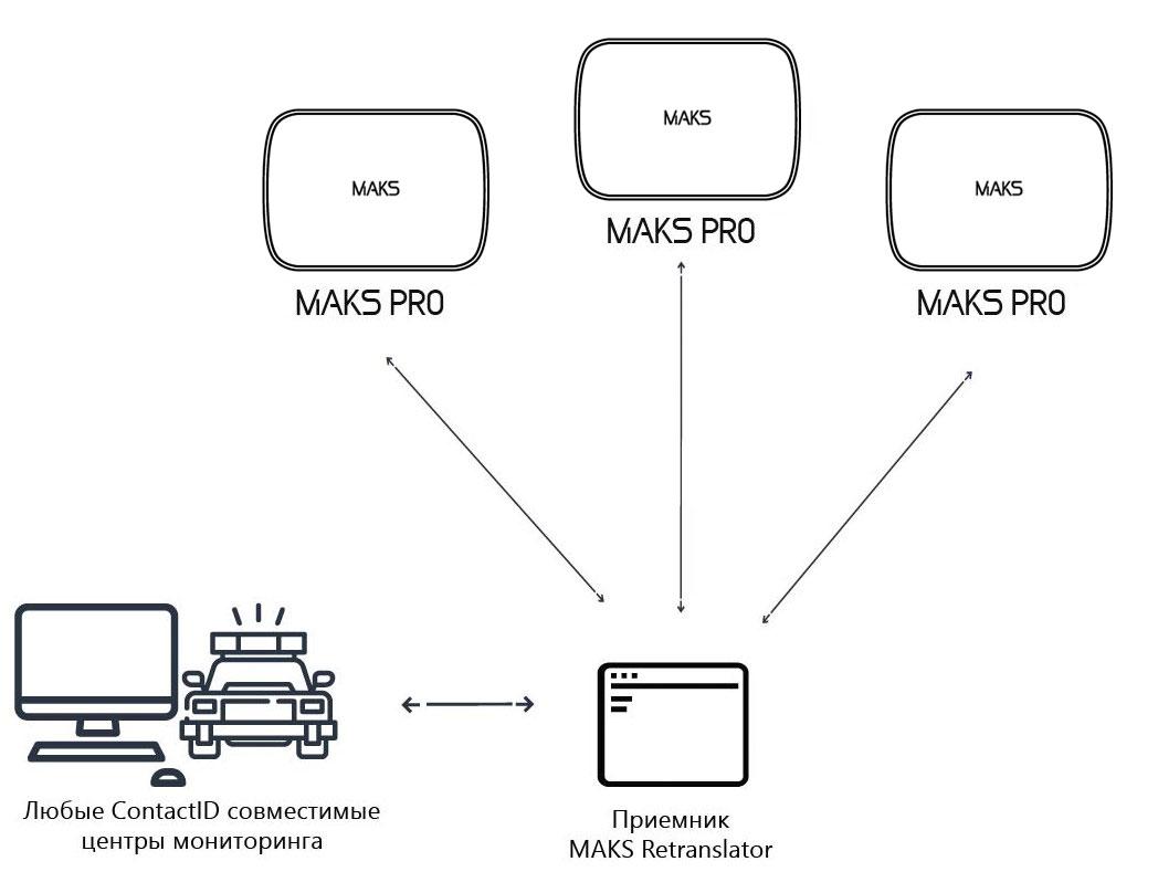 Подключение MAKS PRO к охранным компаниям