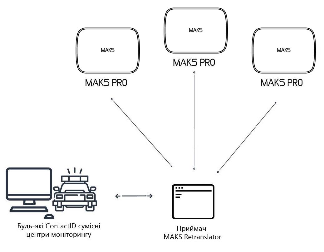 Підключення MAKS PRO до центрів моніторингу